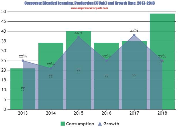 Increasing trends in  Corporate Blended Learning Market Growth with top key vendors Skillsoft, City & Guilds Group, Cegos
