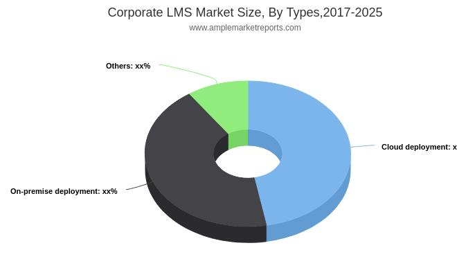 Corporate LMS Market - Expectation Surges with Rising Demand and Changing Trends