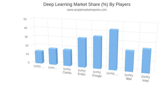 Deep Learning Market Size, Historical Growth, Analysis to 2024: Advanced Micro Devices, ARM Ltd, Clarifai, Entilic