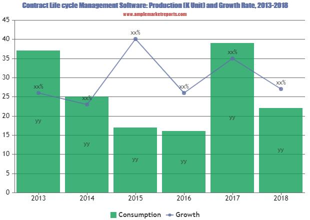 Contract Life-cycle Management Software Market Strategics Key Players 2019 : IBM Emptoris, Icertis, SAP, Apttus