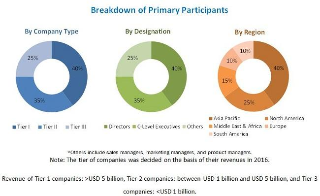 Doors Market to Reach 103.52 Billion USD : Economic Recovery,