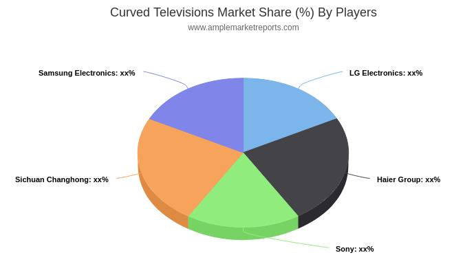 Curved Televisions Market 2019: Overview, Trends, Opportunities, Impact of Drivers, Key Vendors, Types, Applications, Forecast