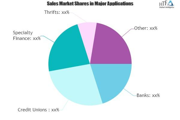 Financial Crime and Fraud Management Solutions Market Rising