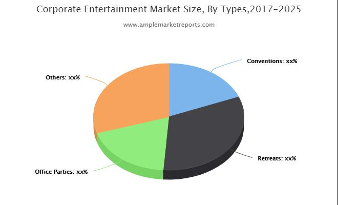 Corporate Entertainment Market 2019-2024: How the Market Will Witness Substantial Growth in the Upcoming years