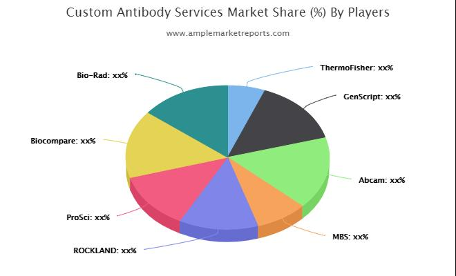 Custom Antibody Services Market: Competitive Dynamics & Global Outlook 2025