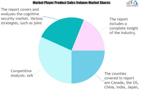 Cognitive Security Market in IT & Telecommunication Market