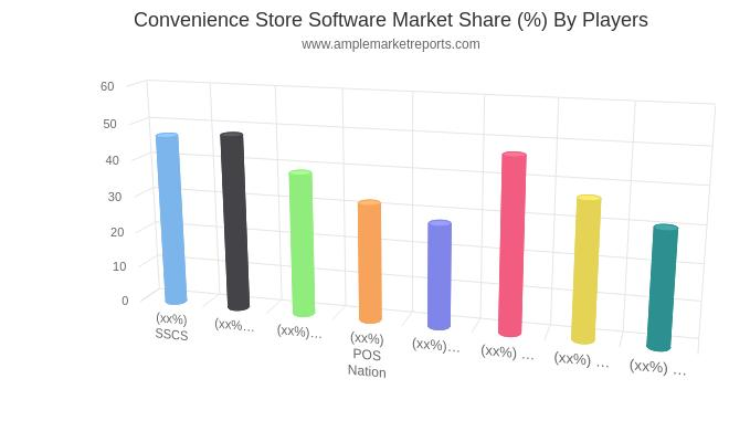 Future Growth of  Convenience Store Software Market By New Business Developments, Innovations, And Top Companies