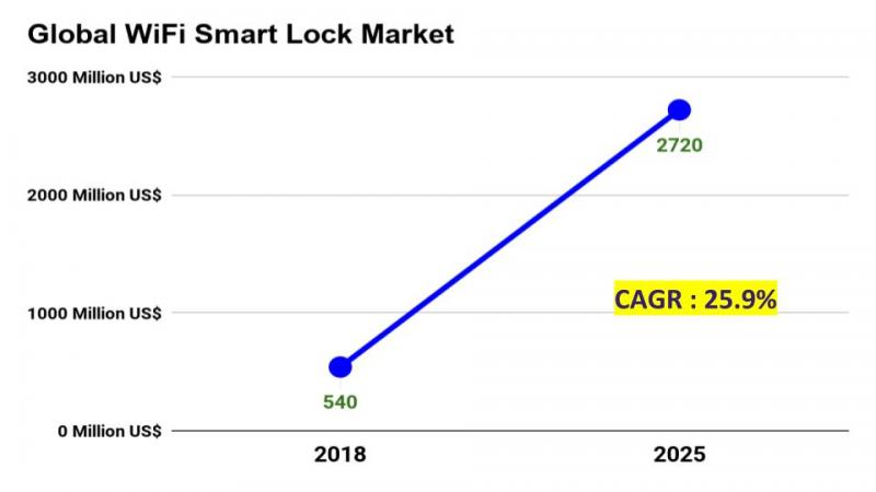 Global WiFi Smart Lock Market Insights, Forecast to 2025