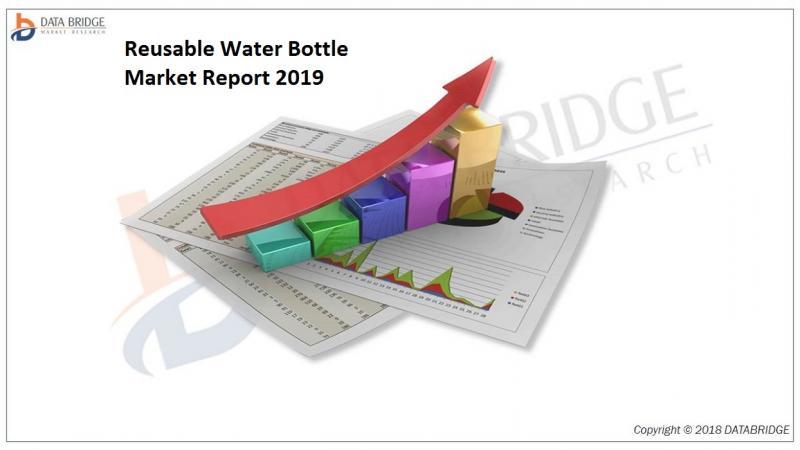 Reusable Water Bottle Market