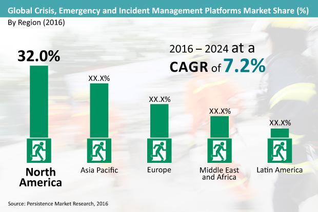 Crisis Emergency And Incident Management Platforms Market: