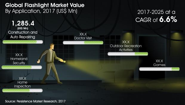 Flashlight Market