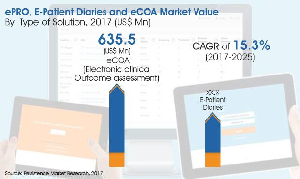 Epro Epatient Diaries And Ecoa Market