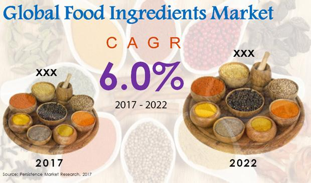 Food Ingredients Market