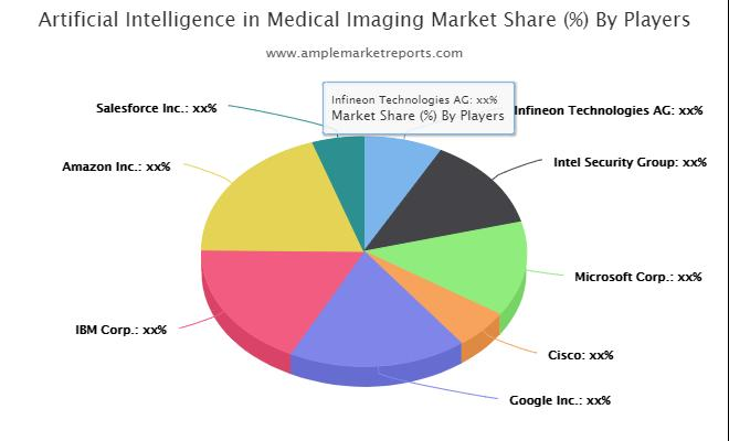 Global  Artificial Intelligence in Medical Imaging Market Revenue