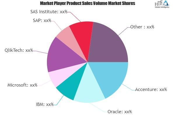 Prescriptive and Predictive Analytics Market