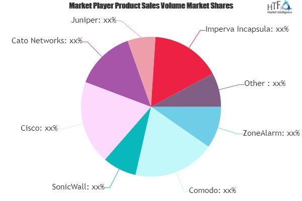 Firewall Software Market Is Booming Worldwide   ZoneAlarm,