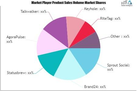 Hashtag Monitoring Software Market