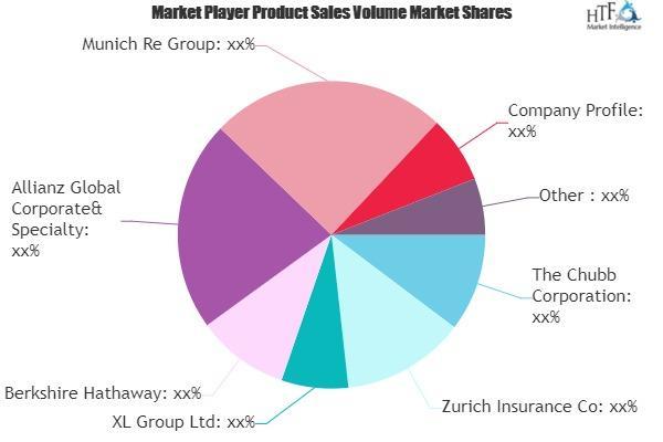 Cyber Insurance Market Is Booming Worldwide | The Chubb, Zurich