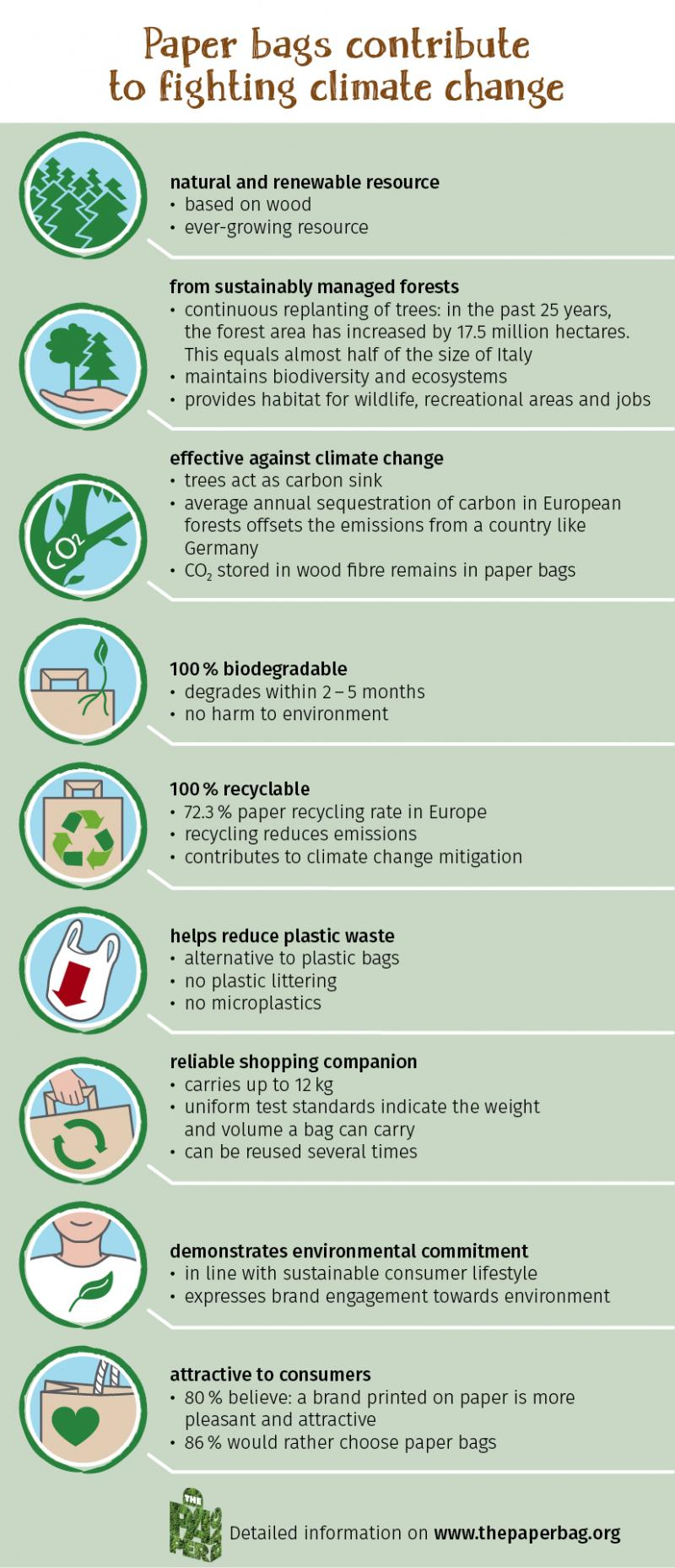 The infographic summarises the most important facts about paper bags.