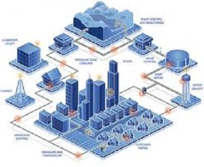 Smart Water Network Market