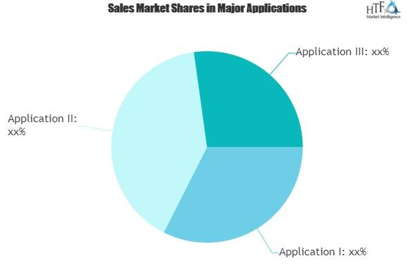 Supply Chain Management (SCM) Market