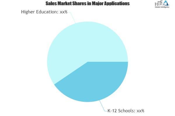 Smart Education Software Market
