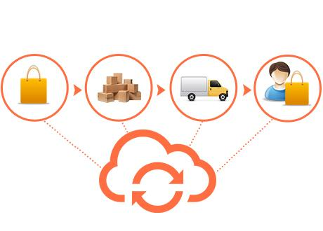 Retail Order Management Software Market