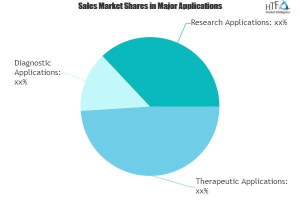 Nanotechnology Medical Devices Sales Market