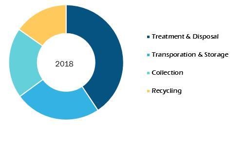 Medical Waste Management Market to 2027