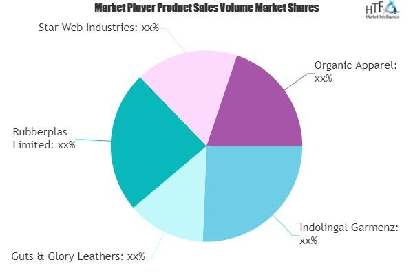 Animal Clothing Market