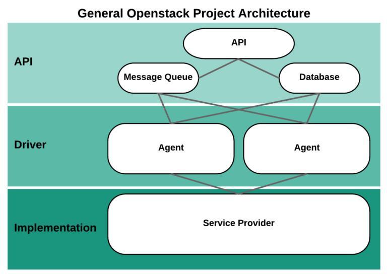 OpenStack Market
