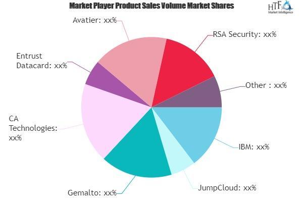 Authentication Software Market