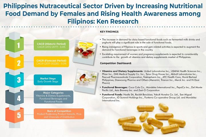Philippines Nutraceuticals Market is Expected to Reach PHP 261