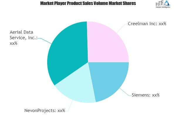 Graphical Information System Market