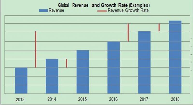 Mobile Resource Management (MRM) Solutions Market Huge Market