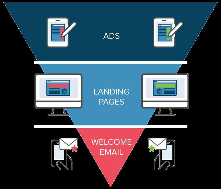 Global A/B Testing Software Market to Witness a Pronounce Growth