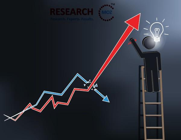 Molecular Modelling Market - Outlook On Emerging Application,