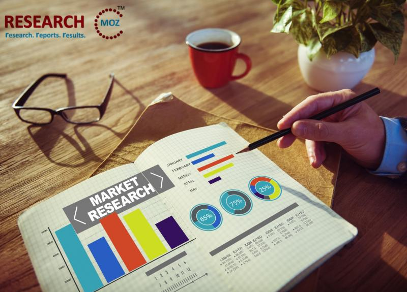 Gene Expression Analysis Market Forecast 2025 High Trending