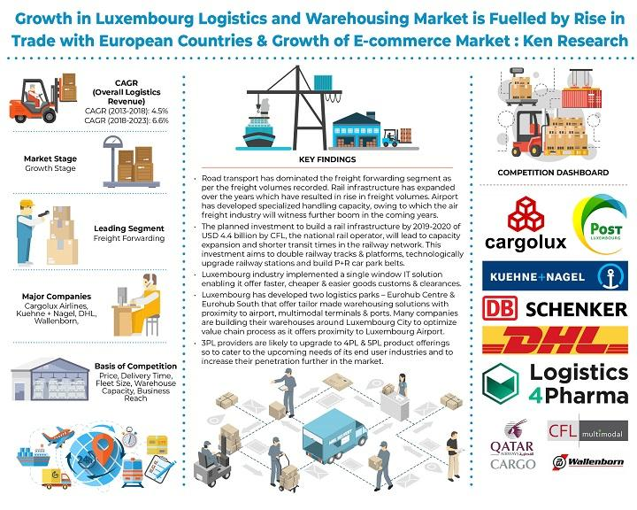 The Luxembourg Logistics and Warehousing Market is Expected