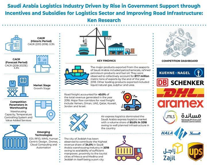 Saudi Arabia Logistics and Warehousing Market is Expected