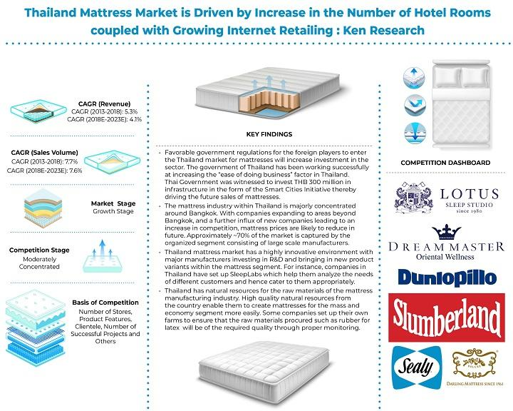 Thailand Mattress Market is expected to reach approximately 1.1