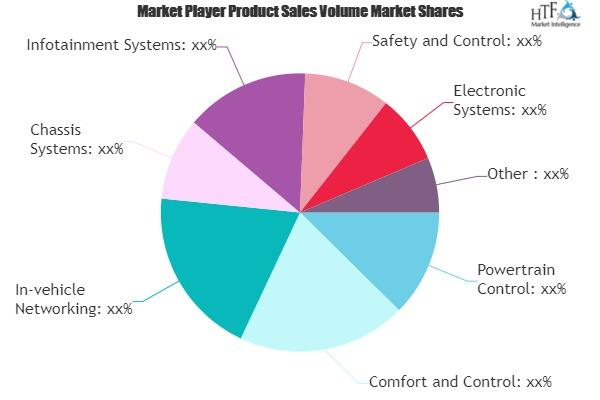 Automotive IC System Market