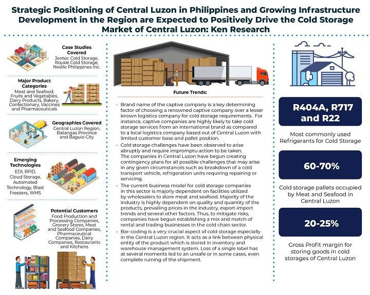 Demand for Cold Storage Services in Central Luzon Driven by High