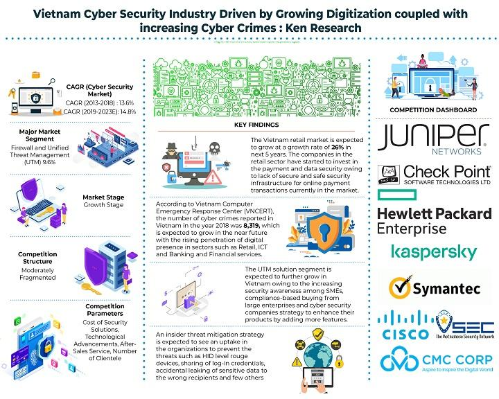 Vietnam Cyber Security Market is Expected to Reach about USD 215