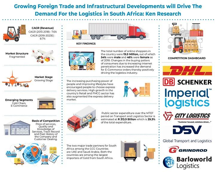 South Africa Logistics Market is Driven by Growth in Intra