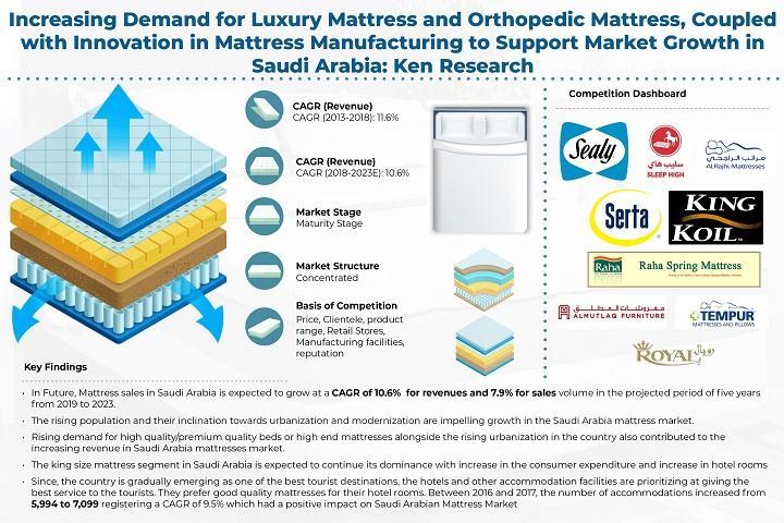 Saudi Arabia Mattress Market is Expected to Register Revenues