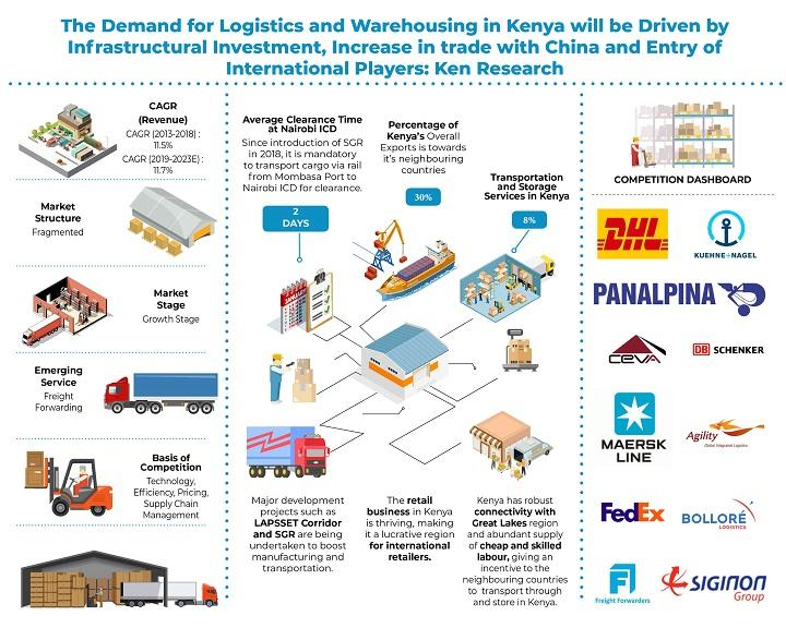 Kenya Logistics Market is Expected to Cross USD 5 Billion by 2023: