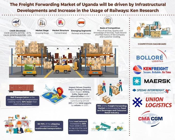 Uganda Freight Forwarding Market to Reach over USD 680 million
