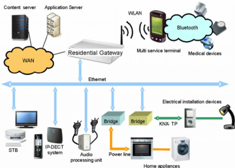Residential Gateway Market Future Scope, Key Regions and Growth