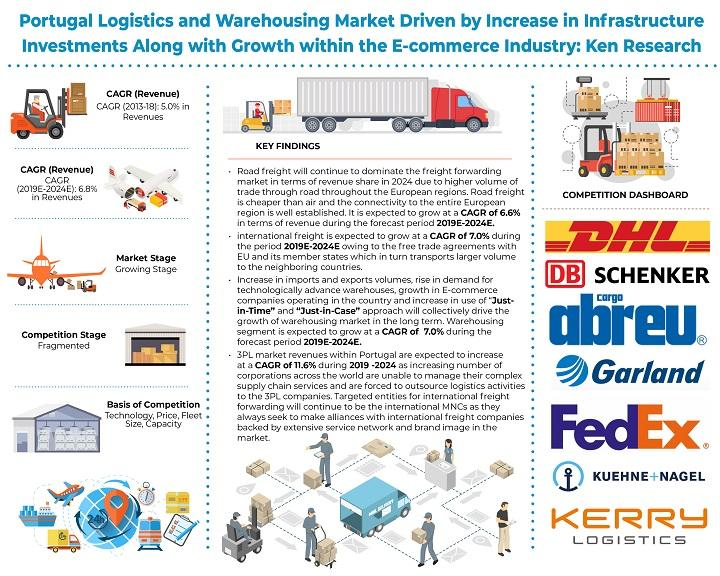 Portugal Logistics and Warehousing Industry Revenue